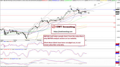 Sample Technical Analysis chart from our Subsrcibers-only S&P500 analysis section.