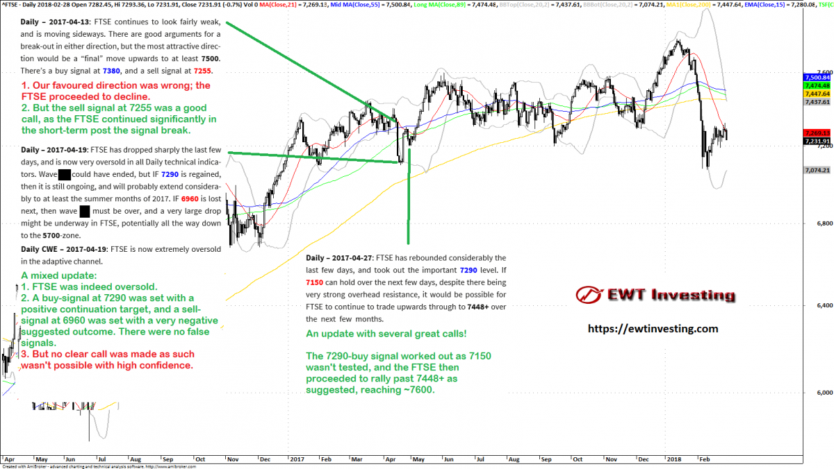 Summary of our FTSE 100 analyses during April 2017.