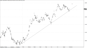 Gold/USD Elliott Wave analysis