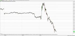 10-Year US Treasury future