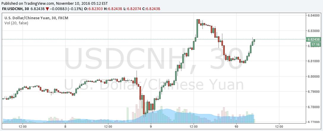 USD/CNH 30 min chart