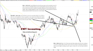 Crude Oil Brent Elliott Wave Theory