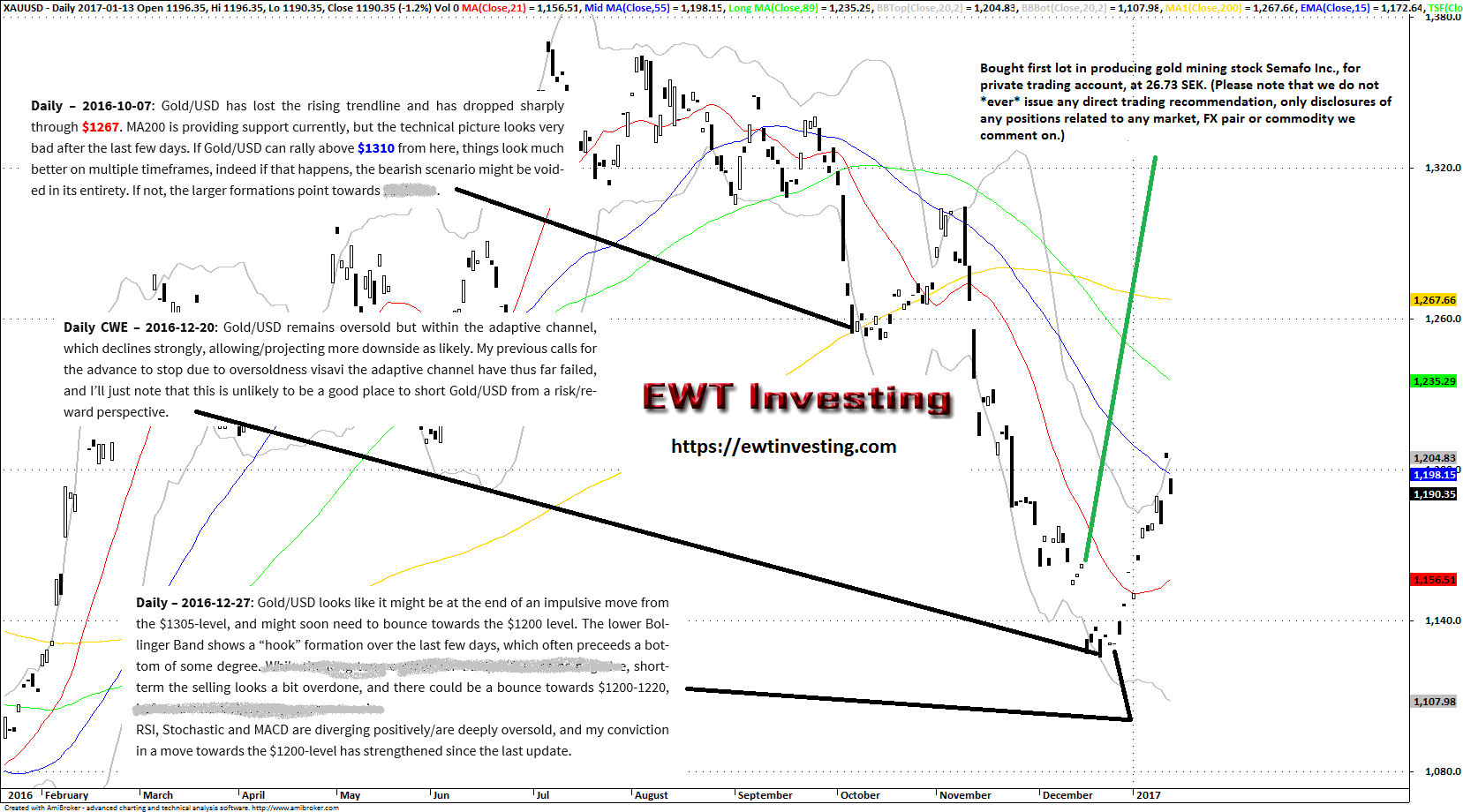 Gold / USD Elliott Wave Theory analysis at EWT Investing