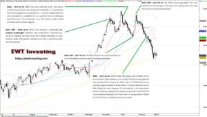 MICEX Technical Analysis Elliott Wave Theory
