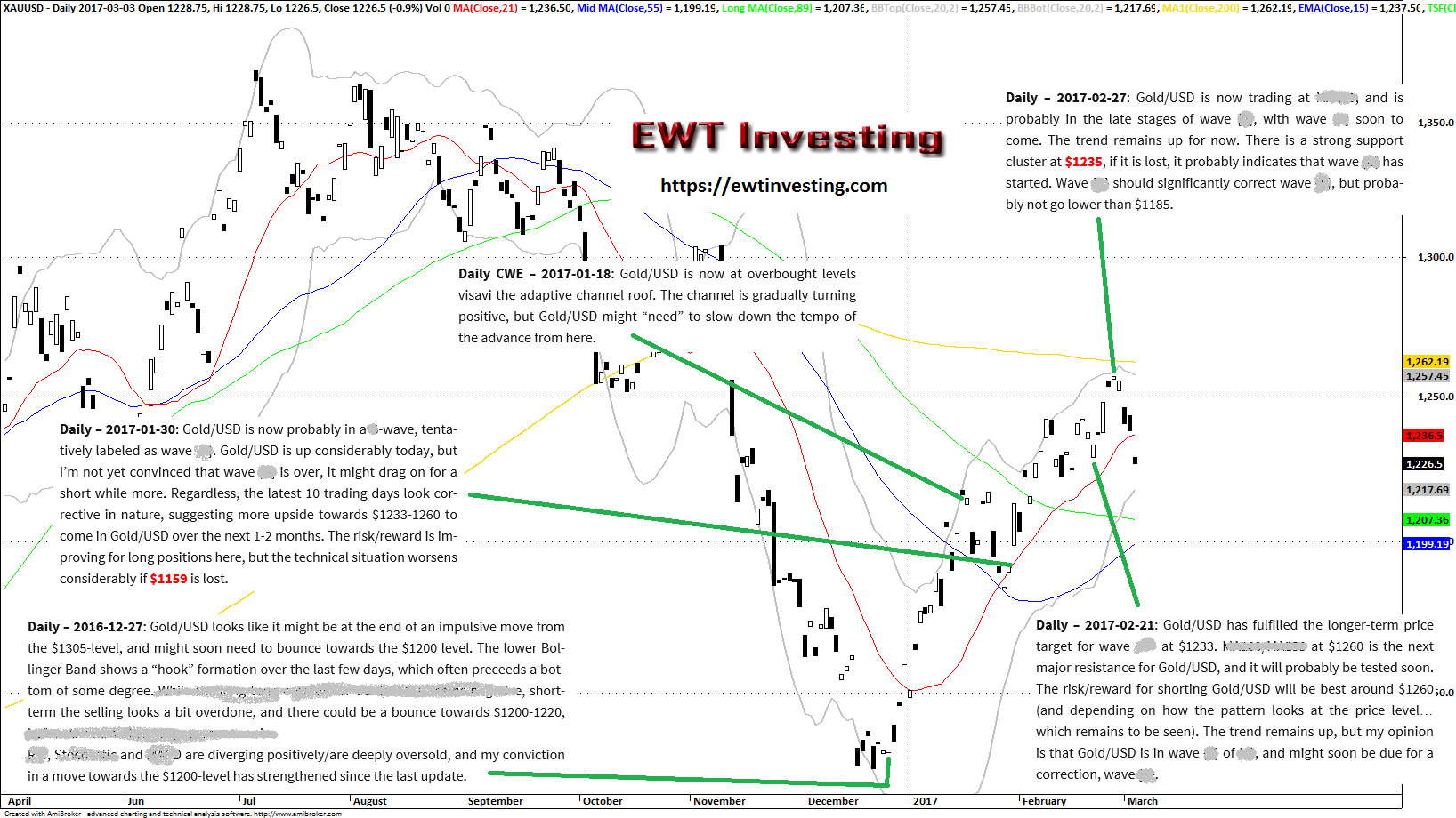 Gold/USD Elliott Wave Theory Technical Analysis EWT Investing