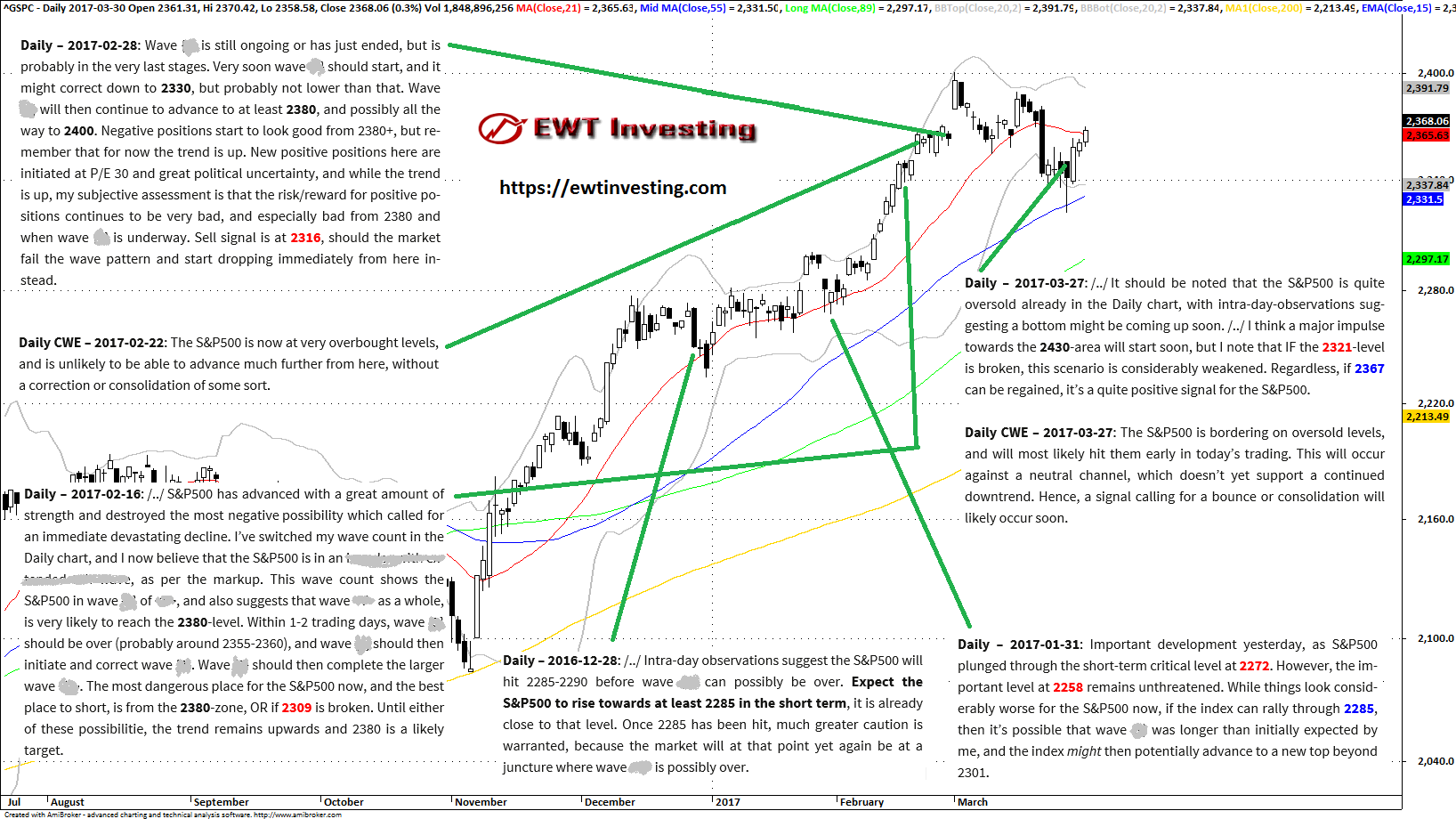 S&P500 Elliott Wave Theory Technical Analysis EWT Investing