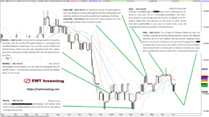 Technical Analysis by EWT Investing on the 10-Year US Treasury Notes 2016-11 to 2017-07
