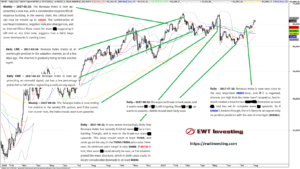 Elliott Wave Theory technical analysis on the Bovespa Index during H1 2017.