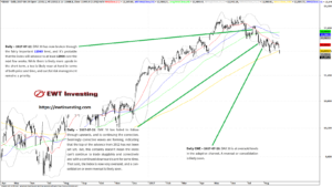 Elliott Wave analysis on the DAX 30 during July 2017, by EWT Investing
