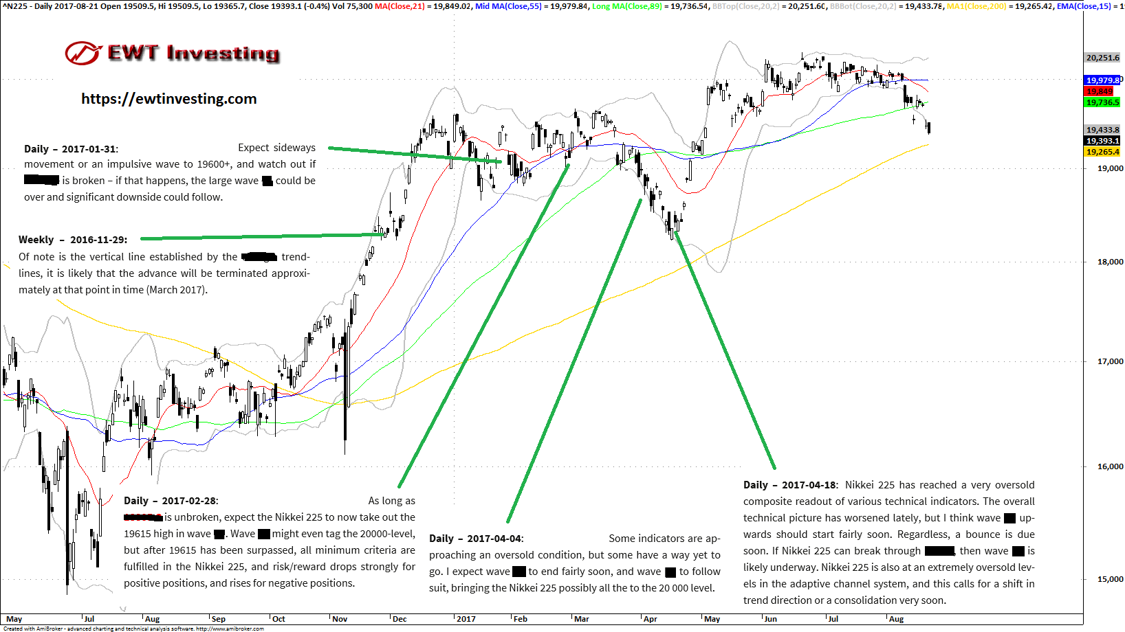 Elliott Wave Theory analysis on Nikkei 225 by EWT Investing
