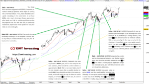 NASDAQ Composite Elliott Wave analysis, by EWT Investing
