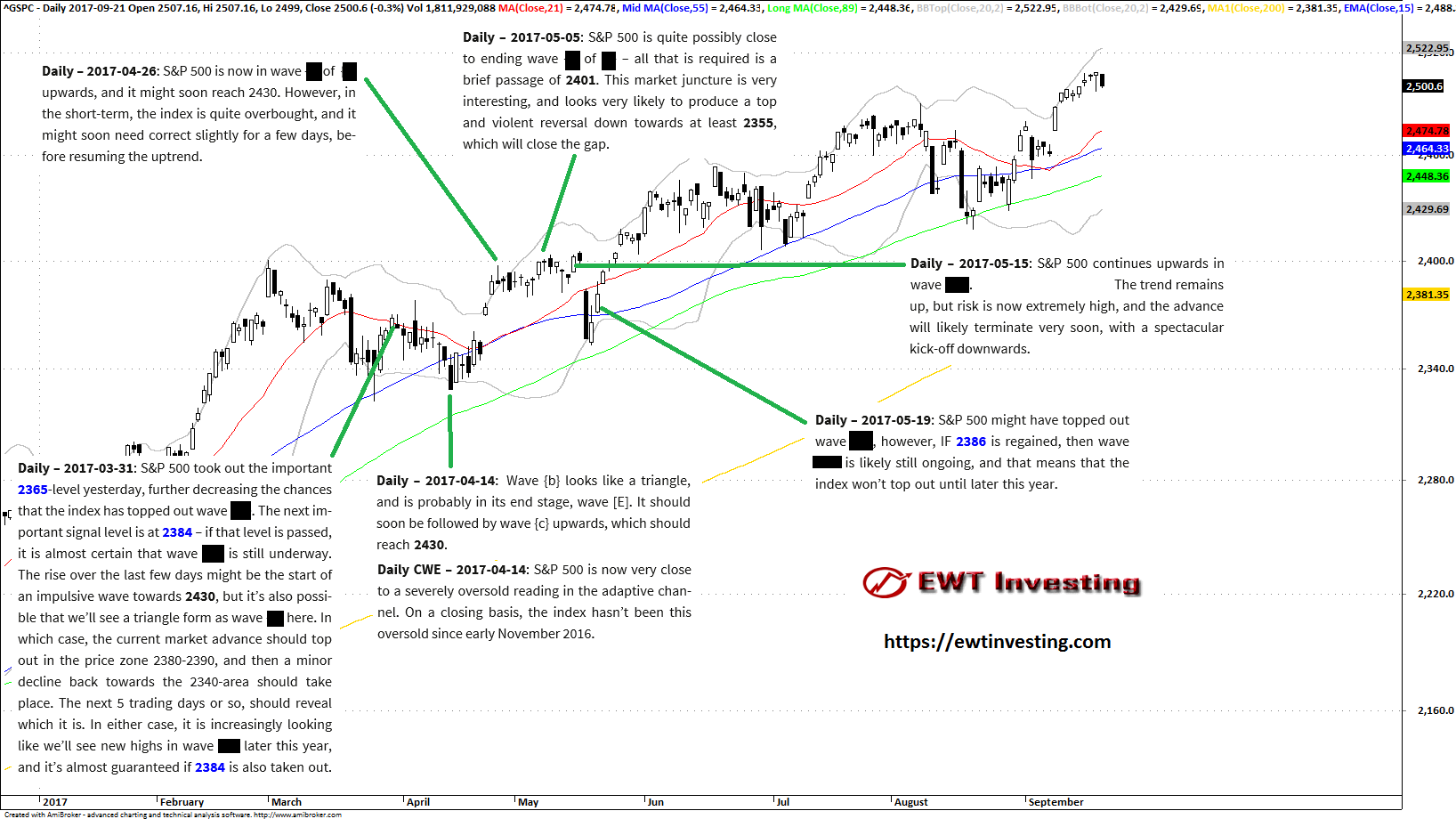 Elliott Wave analysis summary for S&P 500, by EWT Investing