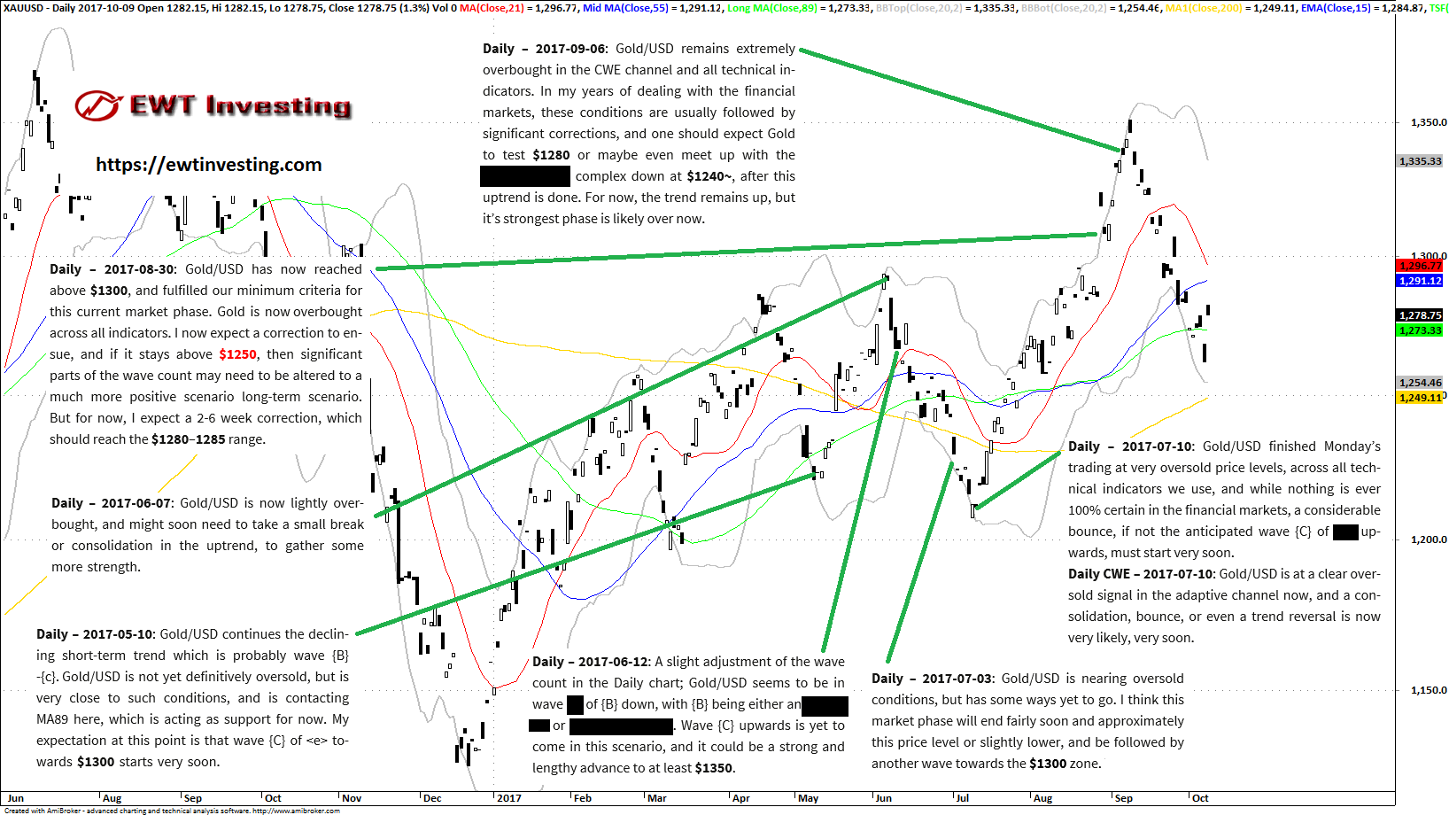 Gold/USD Elliott Wave analysis summary, by EWT Investing