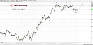 AMD Daily - EWT Investing