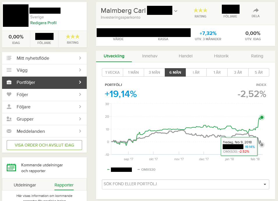 Carl Malmberg's equity curve shown on social trading site Shareville.se.