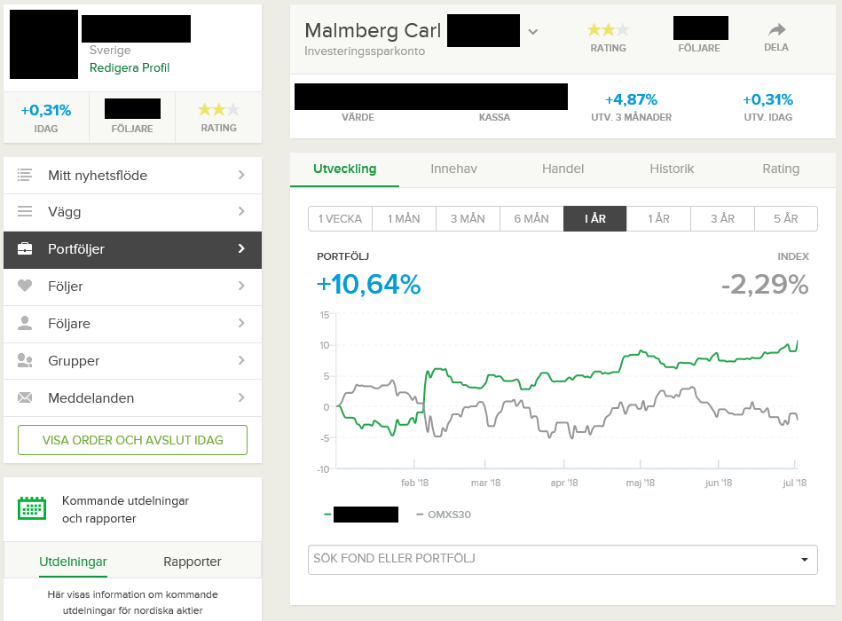 Result of Carl Malmberg's personal trading account YTD 2018 - EWT Investing