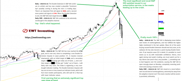 Summary of our Elliott Wave analyses on the S&P 500 during January 2018 - EWT Investing