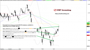 DAX 30 April 2018 - analyses by EWT Investing