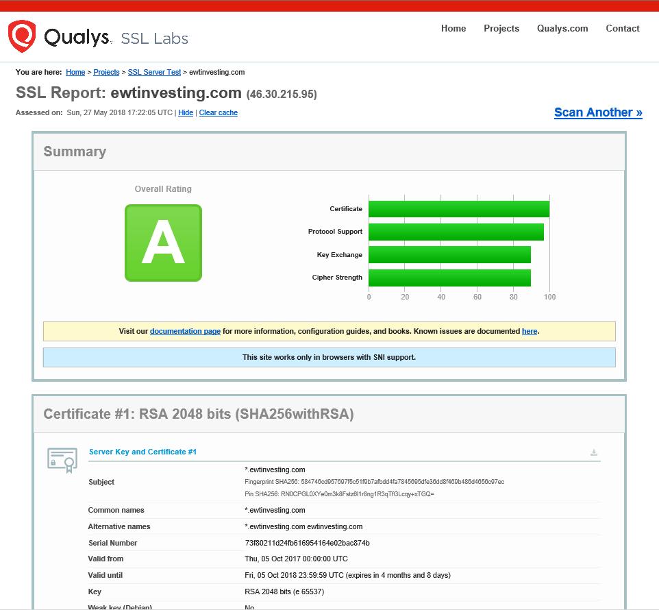 Test of EWT Investing.com's SSL certificate - 2018-05-27