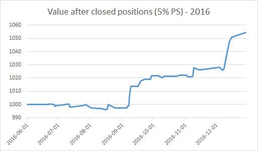Value after closed positions (5% position size) - GEWC Trades - 2016 - EWT Investing