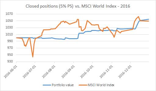 Cumulative value of GEWC Trades closed out during 2016 vs. MSCI World Index - EWT Investing