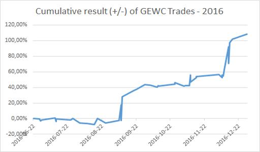 Cumulative result (+/-) of GEWC Trades 2016 - EWT Investing