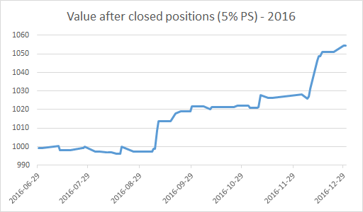 Value after closed positions (5% PS) - 2016 - EWT Investing