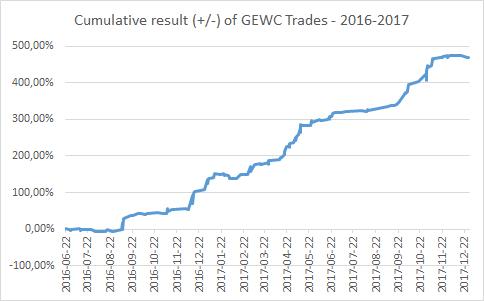 Cumulative result (+/-) of GEWC Trades - 2016-2017.
