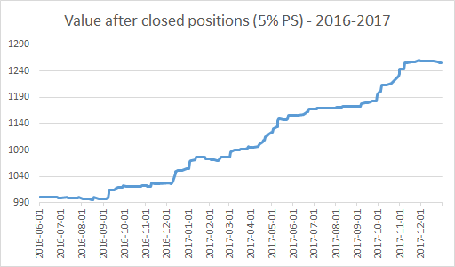 Value after closed positions (5% PS) - 2016-2017.