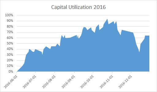 Capital Utilization for the GEWC Portfolio - 2016.
