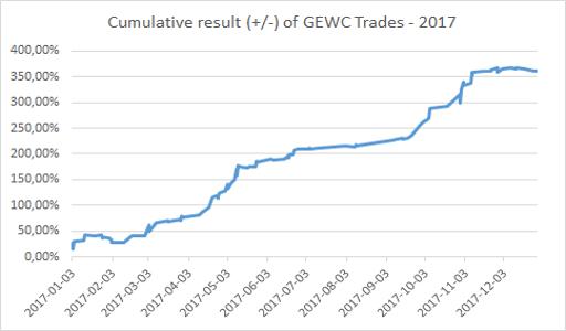 Cumulative result (+/-) of GEWC Trades - 2017.