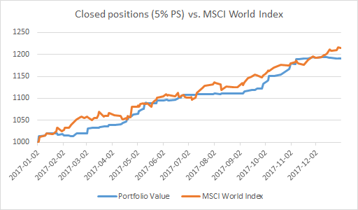 Closed positions (5% PS) vs. MSCI World Index - 2017.