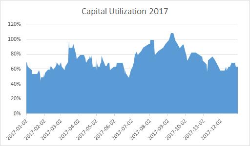 Capital Utilization for the GEWC Portfolio - 2017.