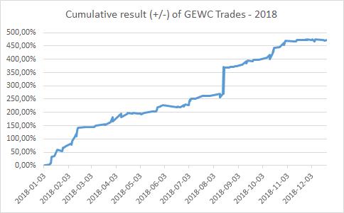 Cumulative result (+/-) of GEWC Trades - 2018.