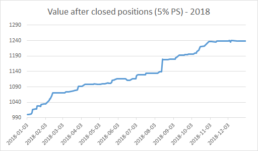 Value after closed positions (5% PS) - 2018.