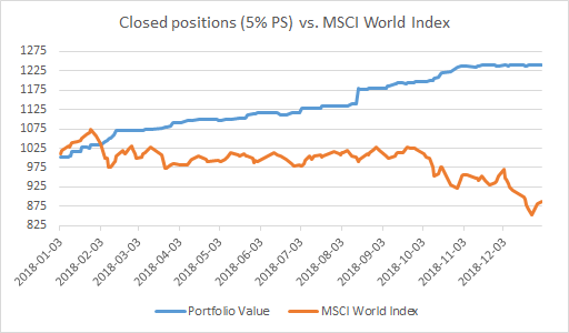 Closed positions (5% PS) vs. MSCI World Index.