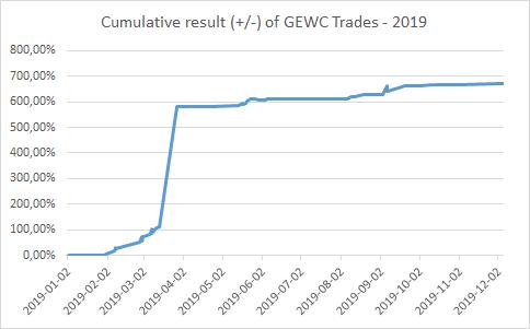 Cumulative result (+/-) of GEWC Trades - 2019.