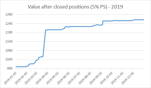 Value after closed positions (5% PS) - 2019.