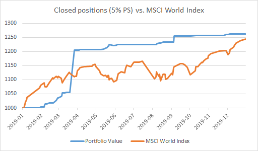 Closed positions (5% PS) vs. MSCI World Index - 2019 - EWT Investing