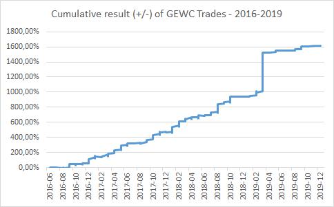Cumulative result (+/-) of GEWC Trades - 2016-2019 - EWT Investing