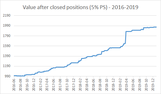 Value after closed positions (5% PS) - 2016-2019 - EWT Investing