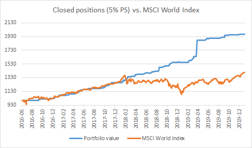 Closed positions (5% PS) vs. MSCI World Index - 2016-2019 - EWT Investing
