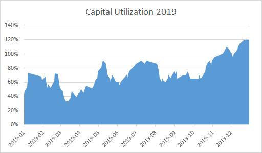 Capital Utilization for the GEWC Portfolio - 2019 - EWT Investing
