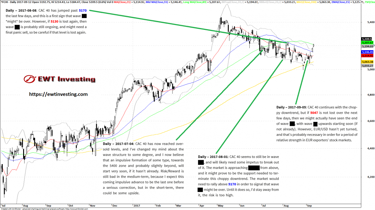 CAC 40 analysis summary, by EWT Investing
