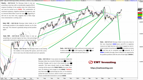 Elliott Wave Theory technical analyses on the Bovespa Index during H1 2017.