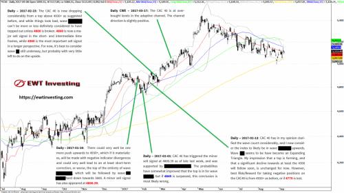 CAC 40 Analysis summary, by EWT Investing