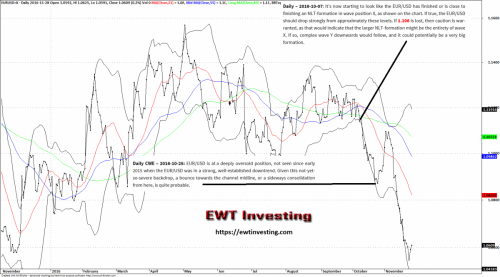 EWT Investing provides Extended Elliott Wave Theory analysis on the EUR/USD.