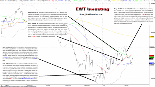 EUR/USD Elliott Wave Theory technical analysis at EWT Investing