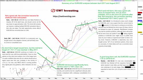 EUR/USD analysis summary 2017-04 to 2017-08 - EWT Investing