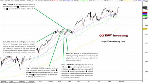 NASDAQ Composite Elliott Wave analysis, by EWT Investing